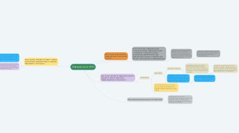 Mind Map: Информатика в НОО