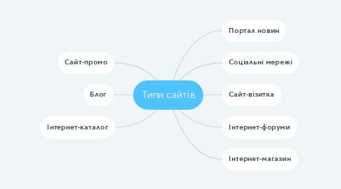 Mind Map: Типи сайтів