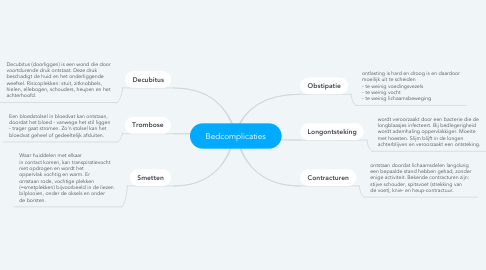 Mind Map: Bedcomplicaties