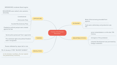 Mind Map: Causes of the Russian Revolution