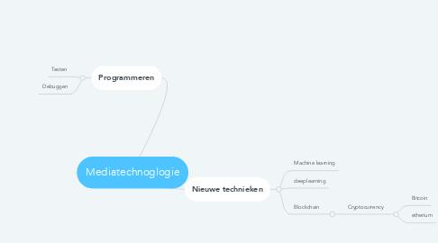 Mind Map: Mediatechnoglogie