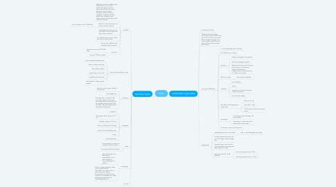 Mind Map: Myre