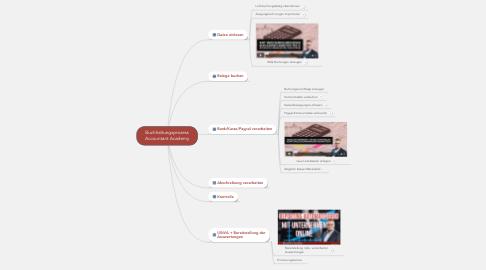 Mind Map: Buchhaltungsprozess Accountant Academy
