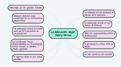 Mind Map: La educación, según  Henry Giroux