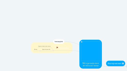 Mind Map: Методи вивчення англійської мови