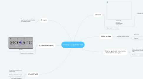 Mind Map: Invenção da Internet