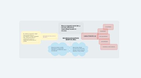 Mind Map: RECURSOS EDUCATIVOS ABIERTOS (REA)