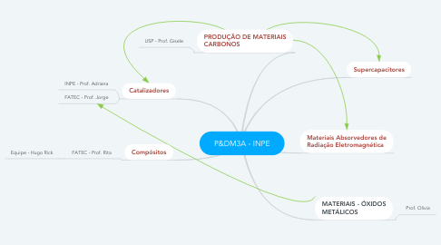 Mind Map: P&DM3A - INPE