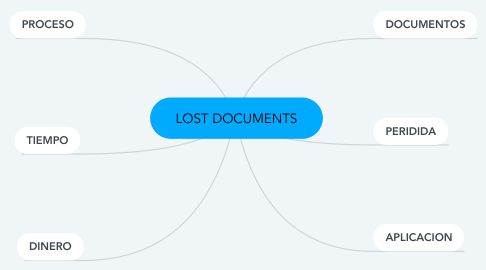 Mind Map: LOST DOCUMENTS