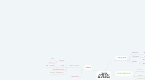 Mind Map: TEXTOS EXPOSITIVOS DE SECUENCIA
