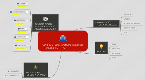 Mind Map: CURS ICE : Eines i instruments per a la formació TIC - TAC