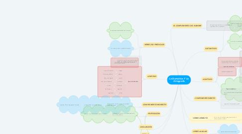 Mind Map: La Gramática Y La  Ortografía
