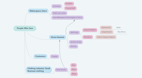 Mind Map: People Who Sew