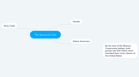 Mind Map: The Sectional Crisis