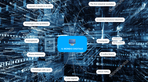 Mind Map: IL MONDO DIGITALE