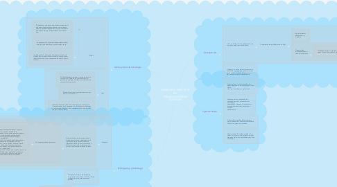 Mind Map: LIDERAZGO EFECTIVO  EN  ORGANIZACIONES SOCIALES