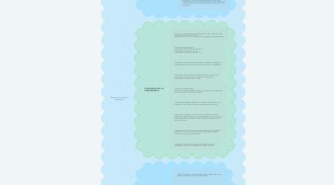 Mind Map: Liderazgo como competencia  Emprendedora