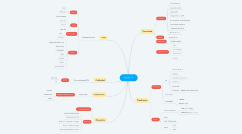 Mind Map: Smart TV