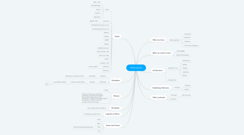 Mind Map: PODCAST(s)