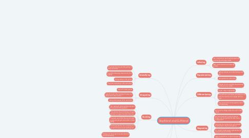 Mind Map: Boyfriend and Girlfriend