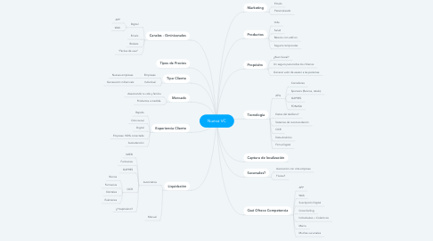 Mind Map: Nueva VC