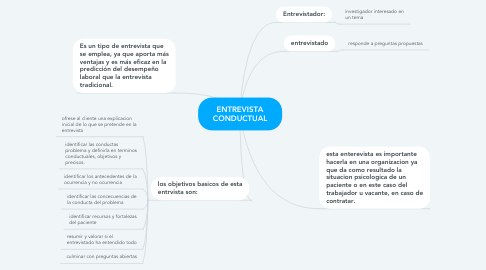 Mind Map: ENTREVISTA CONDUCTUAL