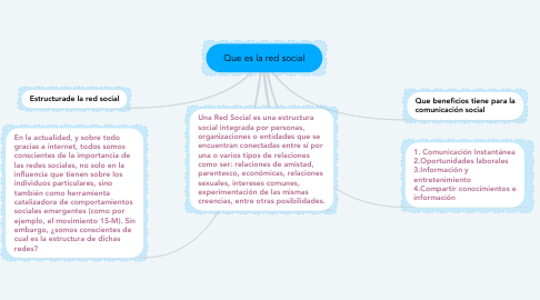 Mind Map: Que es la red social
