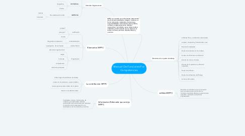 Mind Map: Manual De Funciones Por Competencias