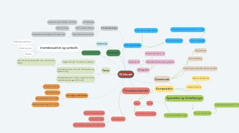 Mind Map: Drivhuset