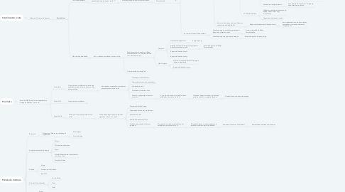Mind Map: Flow Chandon - Visita Adega
