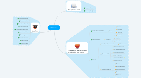 Mind Map: El servicio