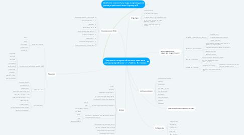 Mind Map: Технологія модульно-блочного навчання  Автори-розробники – Г. Лєвітас, В. Гузєєв.