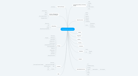 Mind Map: Azure services overview