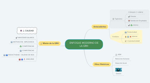 Mind Map: ENFOQUE MODERNO DE LA GRH