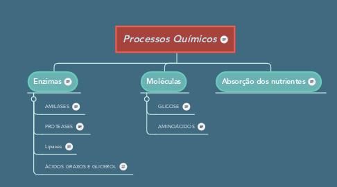 Mind Map: Processos Químicos
