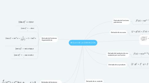 Mind Map: REGLAS DE LA DERIVACION
