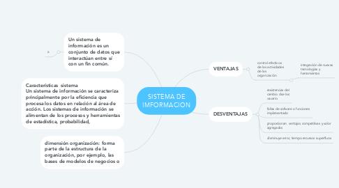 Mind Map: SISTEMA DE IMFORMACION