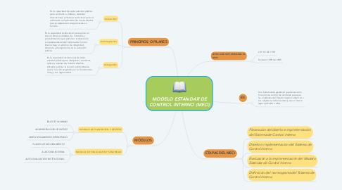 Mind Map: MODELO ESTÁNDAR DE CONTROL INTERNO (MECI)