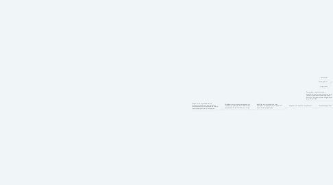 Mind Map: MODELO ESTANDAR DE CONTROL DE CONTROL INTERNO MECI.