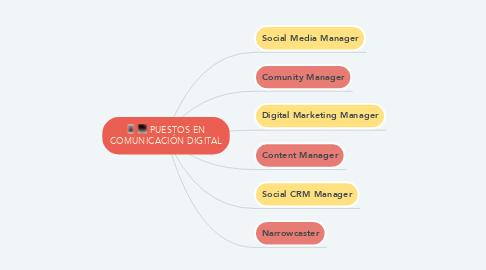 Mind Map: PUESTOS EN COMUNICACIÓN DIGITAL