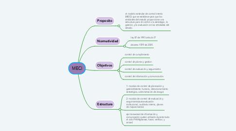 Mind Map: MECI