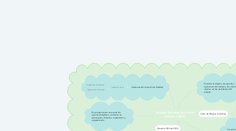 Mind Map: Modelo Estándar de Control Interno ( MECI)