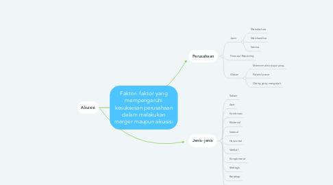 Mind Map: Faktor- faktor yang mempengaruhi kesuksesan perusahaan dalam melakukan merger maupun akuisisi