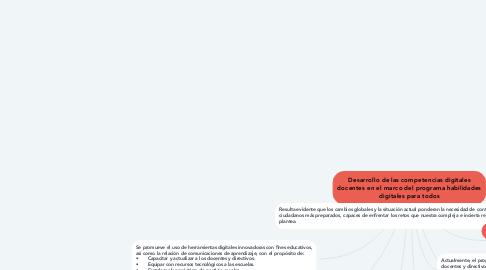 Mind Map: Desarrollo de las competencias digitales docentes en el marco del programa habilidades digitales para todos