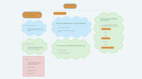 Mind Map: ORGANIZACION DEL COMPUTADOR