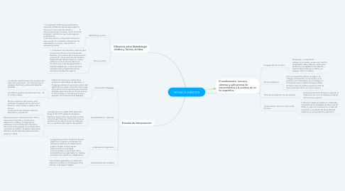 Mind Map: TECNICA JURIDICA