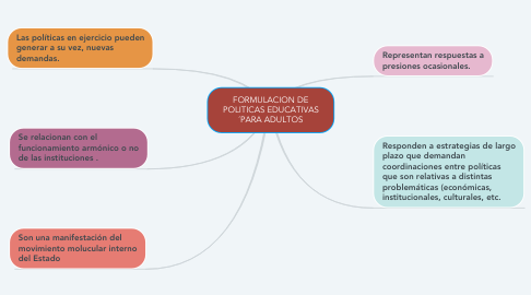 Mind Map: FORMULACION DE POLITICAS EDUCATIVAS ´PARA ADULTOS