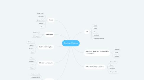 Mind Map: Aruban Culture