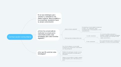 Mind Map: Comuncación comunitaria