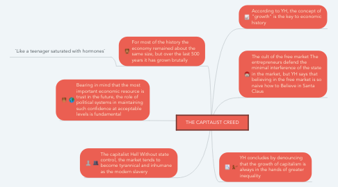 Mind Map: THE CAPITALIST CREED